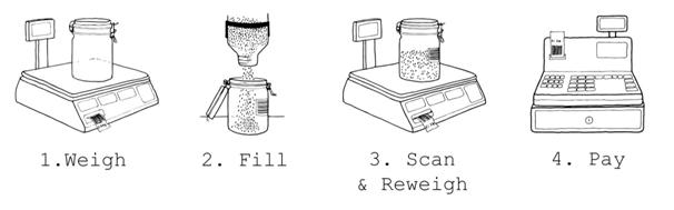 The 4 Simple Clean Kilo Steps - Weigh, Fill, Scan & Reweigh, Pay